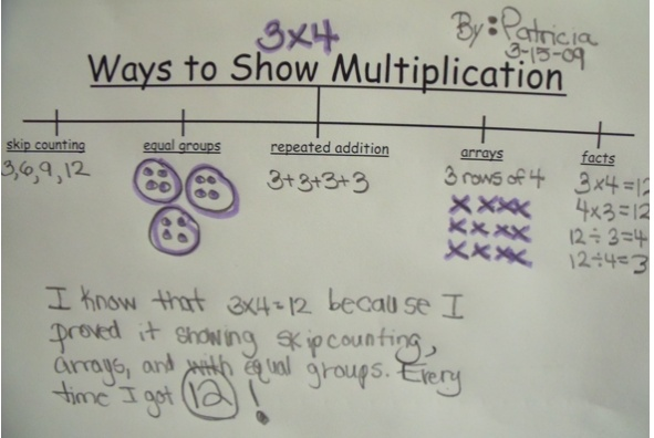 Tree map on ways to show multiplication...this link isn't working, but the picture is good enough for an idea