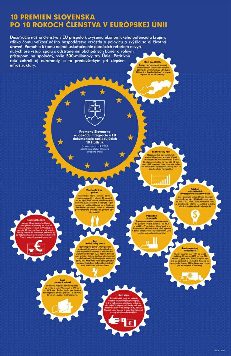 Infografika: 10 premien Slovenska po 10 rokoch členstva v Európskej únii