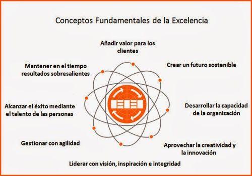"""""""El Modelo Europeo de Excelencia Empresarial, conocido como Modelo EFQM,  tiene como objeto la autoevaluación de la organización usando como guía los Conceptos fundamentales de la Excelencia, los Criterios EFQM y la lógica de la excelencia REDER. Recientemente se ha publicado una versión del modelo EFQM."""