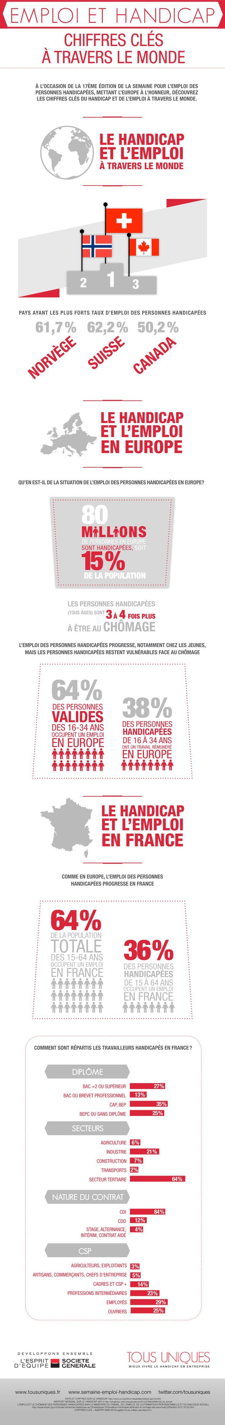 """[Infographie] Le Handicap et l'Emploi à travers le Monde : Découvrez les chiffres clés sur le thème """"#Handicap & emploi"""" http://www.tousuniques.fr/2013/11/infographie-handicap-lemploi-travers-monde/"""