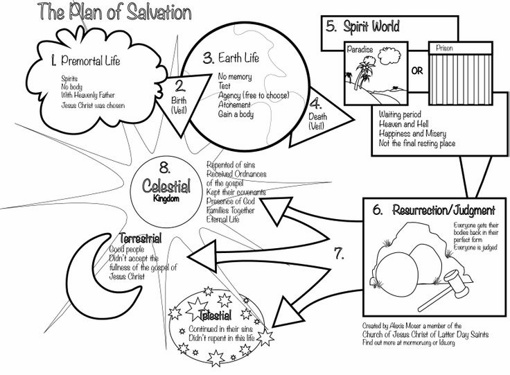 plan of salvation coloring page black and white lds mormon kids
