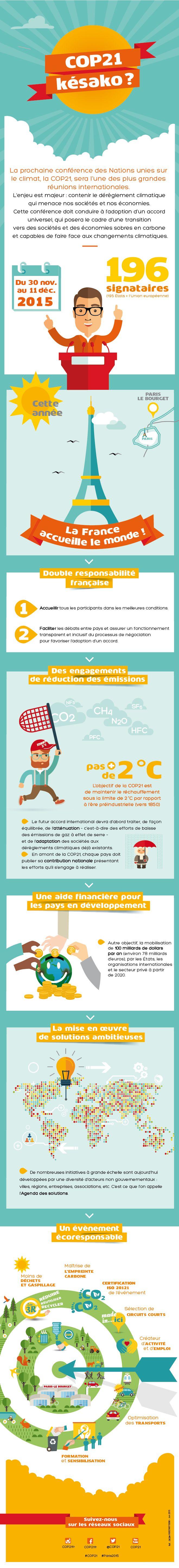 Infographie | COP21 - Conférence des Nations unies sur les changements climatiques