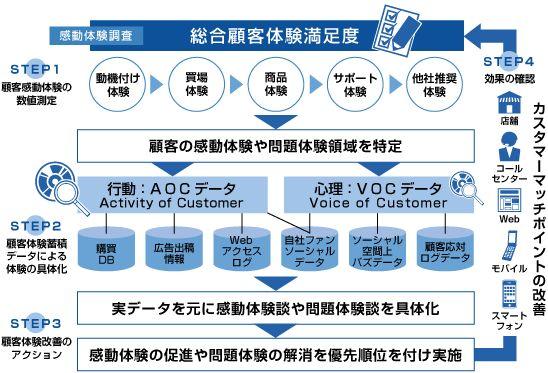 感動体験調査(カスタマーディライト・リサーチ)