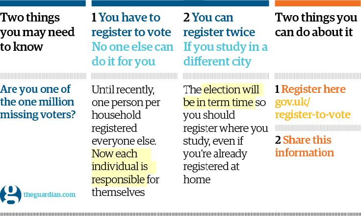 Are you one of the UK's 1 million missing voters? http://gu.com/p/44qvk/tw