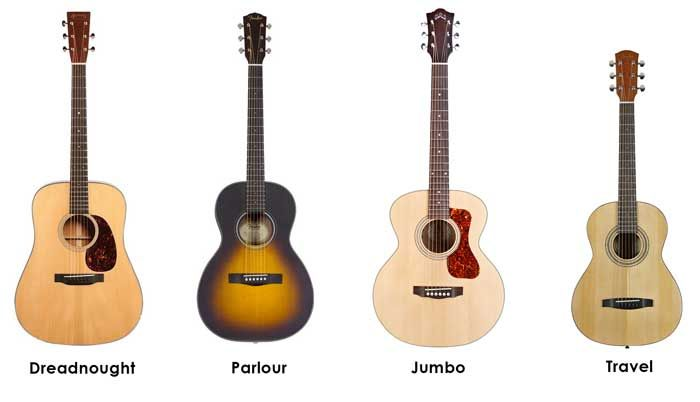 Ultimate Guide To Types Of Guitars List With Pictures Guitar Gear Finder Types Of Guitar Guitar Guitar Gear