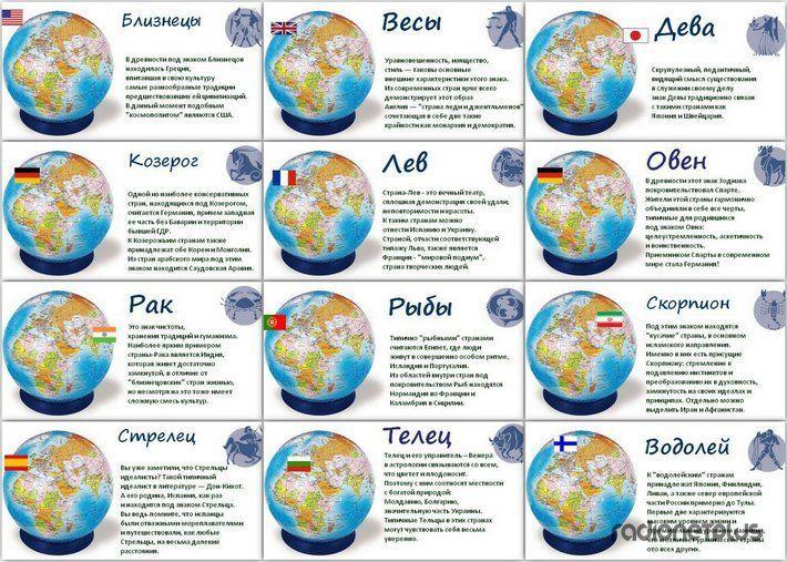 Знаки Зодиака и страны
