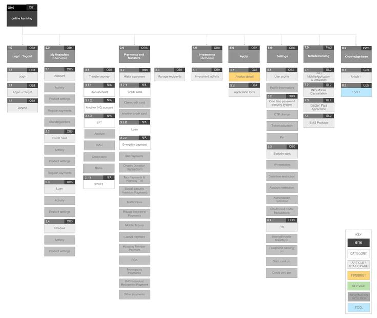 13 best Information Architecture images on Pinterest