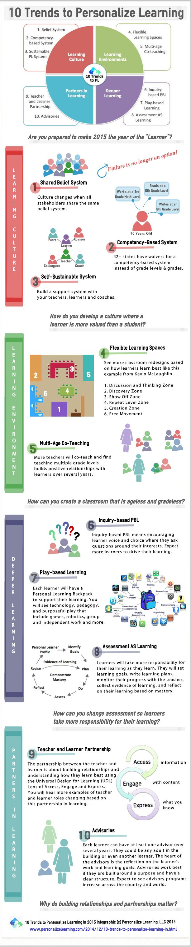 Infographic: 10 Trends to Personalize Learning in 2015 - See more at: http://www.personalizelearning.com/2015/01/infographic-10-trends-to-personalize.html#sthash.u5UQVmxM.dpuf