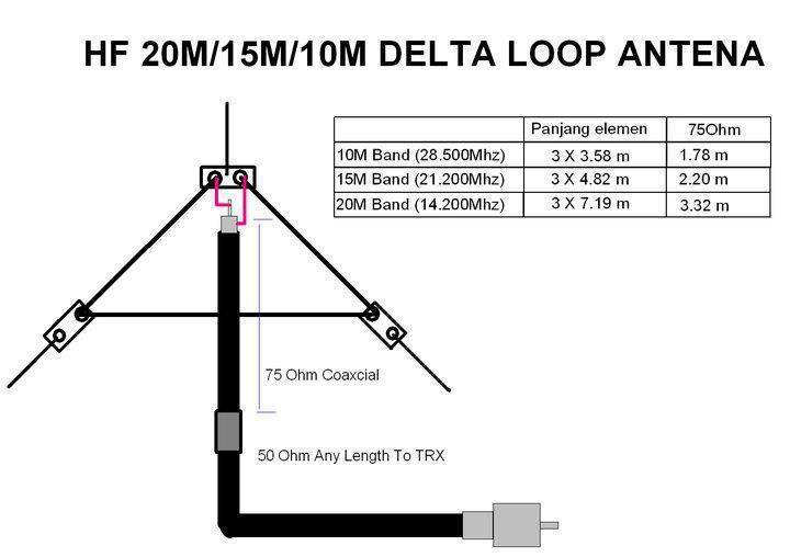 3 band hf delta loop