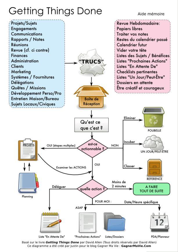 Schéma résumé de la méthode GTD (Getting Things Done) - S'organiser pour réussir sur lutetiaflaviae.com