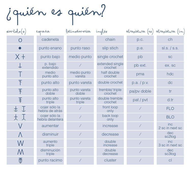 Crochet symbols and language: English, Spanish from Spain, and Latin American Spanish.
