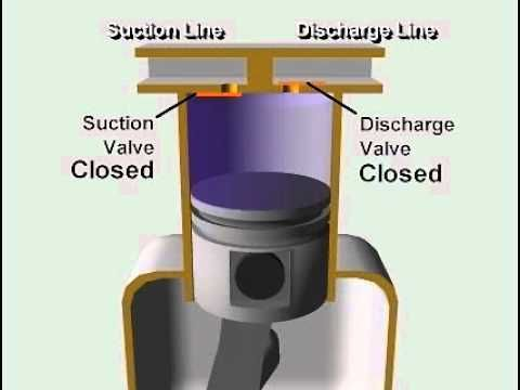 الضاغط الترددي reciprocating compressor - YouTube