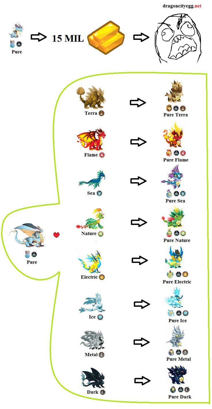 Dragon City Pure Dragon Breeding Chart | esath dragon city ...