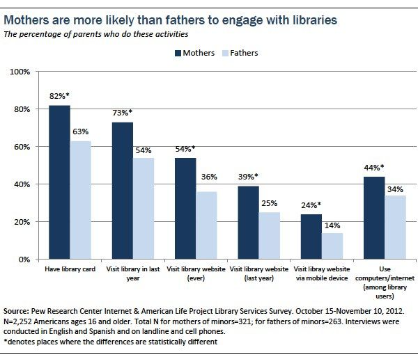 10 facts about Americans and public libraries | Pew Research Center