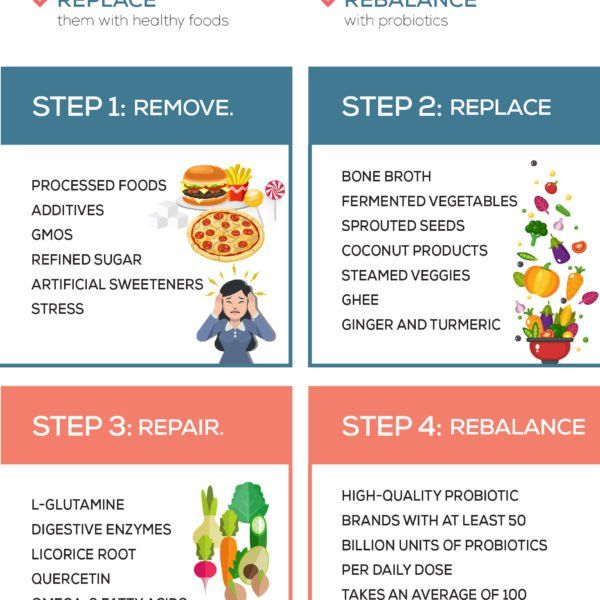 13 Common Symptoms Of Leaky Gut To Look Out For Heal Leaky Gut Leaky Gut Leaky Gut Syndrome