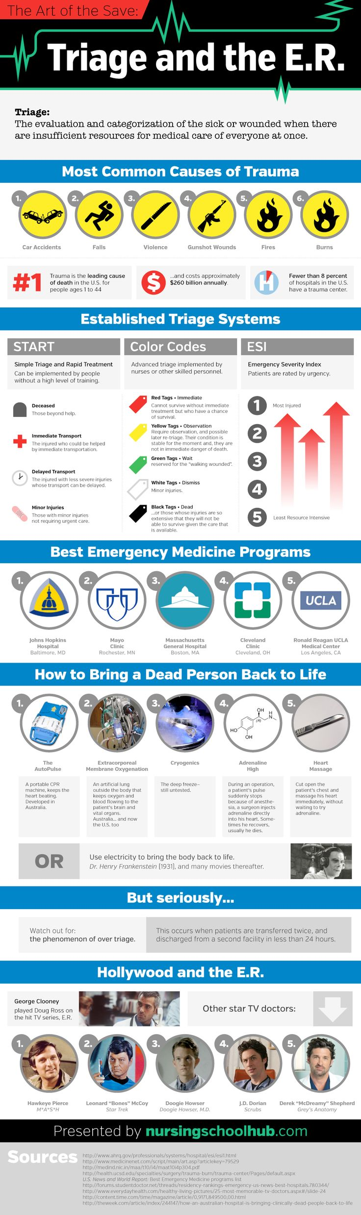 Understanting Triage #FirstAid - what-does-a-triage-nurse-do.jpg (900×3031)