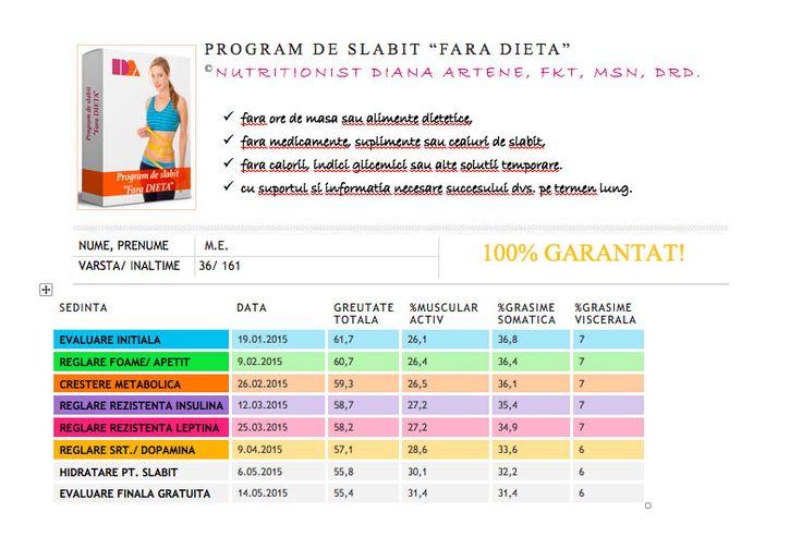 locul 10: - 6,3 kg + 5,3% masa musculara - 5,4% grasime somatica - 1% grasime viscerala