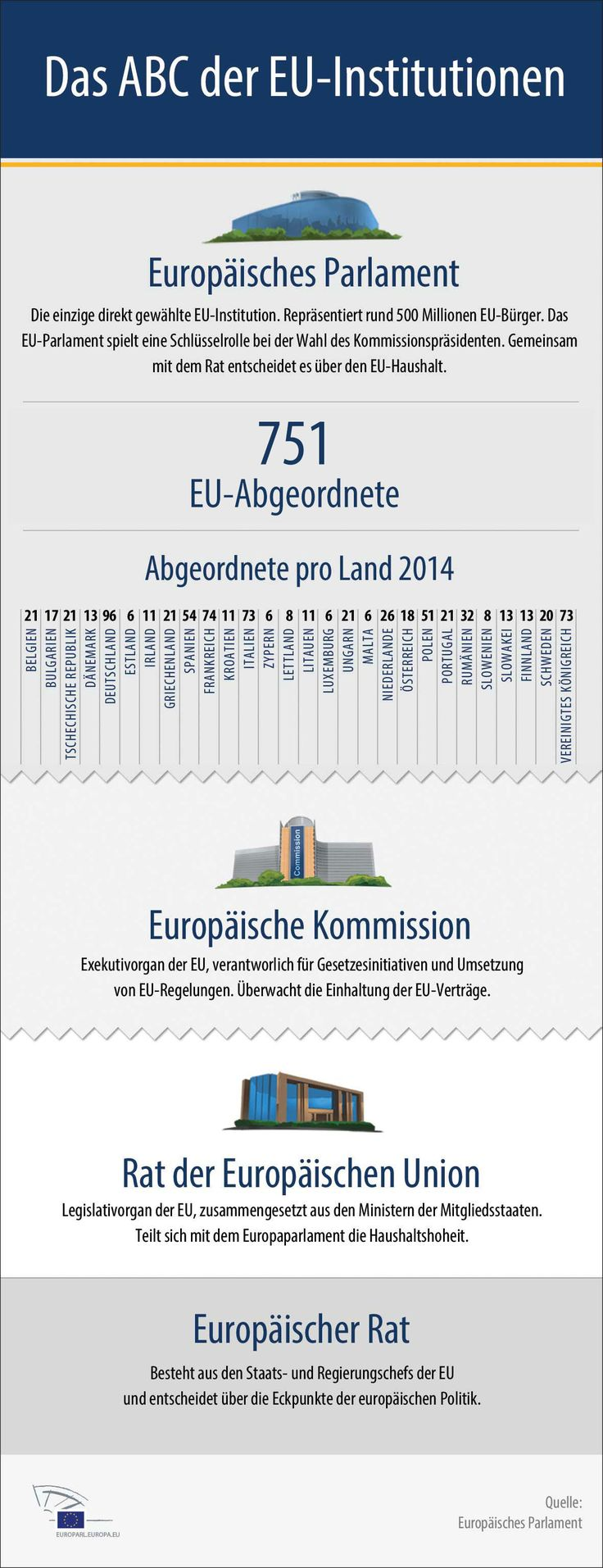 Infografik: ABC der EU-Institutionen
