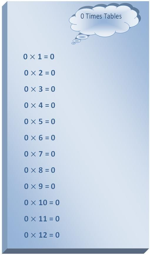 0 Times Table, multiplication table of 0, read zero times table, write 0 times table