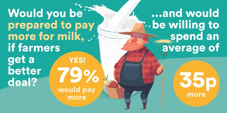 Social media image for OnePoll, showing the results of a quick poll regarding attitudes to the price of milk during the farmer' milk crisis #design #graphicdesign #socialmedia