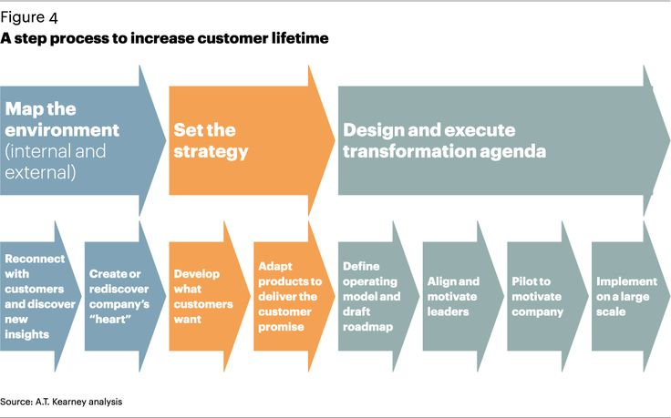best customer experience examples