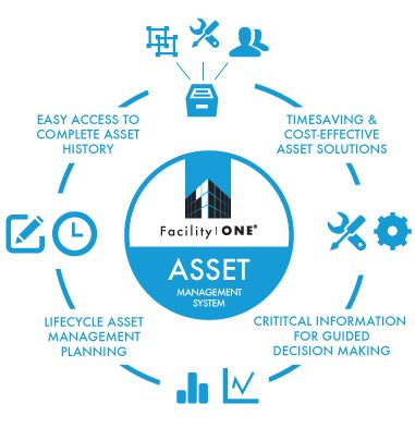 The FacilityONE® Asset Management System is a powerful ...