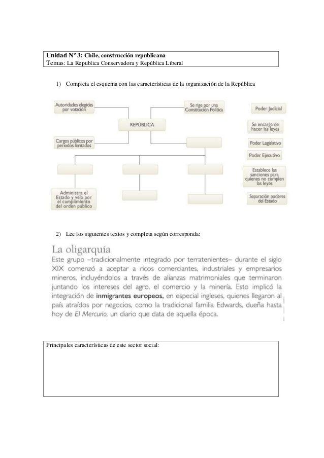 1) Completa el esquema con las características de la organización de la República 2) Lee los siguientes textos y completa ...