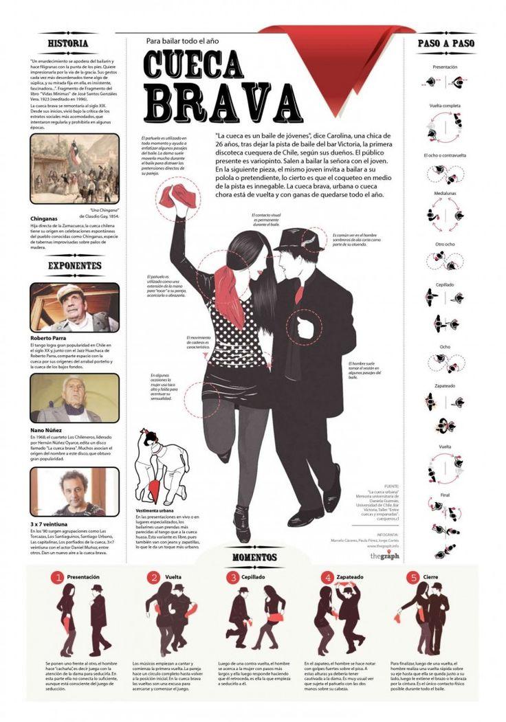 Tremendo manual para bailar cueca brava todo el año... No hay excusas para no saber!
