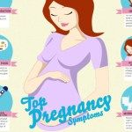 Early Pregnancy Signs http://www.naturalbirthandbabycare.com/early-pregnancy-signs/