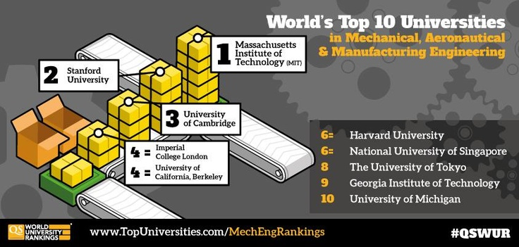 A closer look at the top 10 for mechanical engineering in this year's QS World University Rankings by Subject. The full top 200 here: www.TopUniversities.com/MechEngRankings #mechanical #engineering #rankings #universities #student
