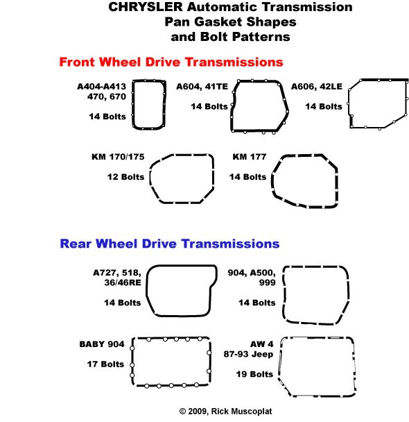 Transmission Identification  Transmission Pan Gasket