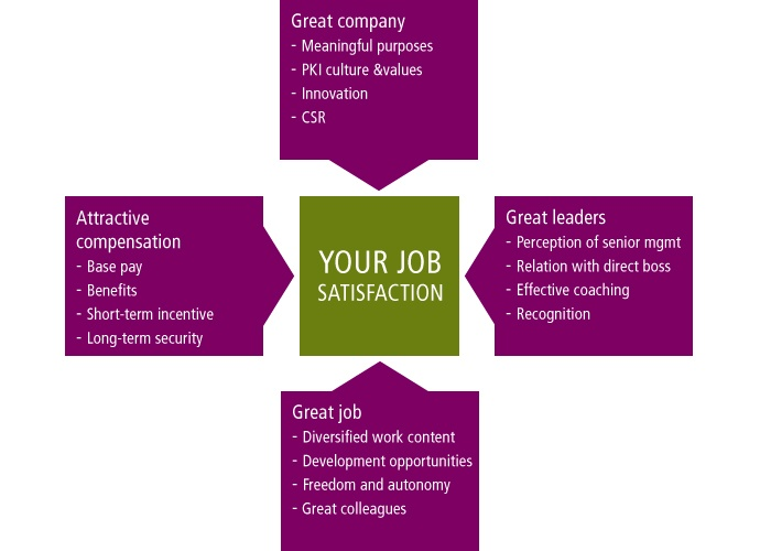 essay job satisfaction Job satisfaction refers to an individual's subjective well-being at work because of its subjective nature, job satisfaction has not received much attentioread more here.