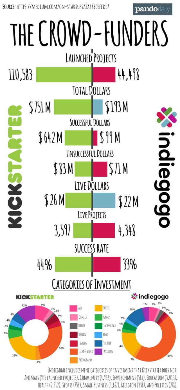 Kickstarter ou IndieGogo ? [Infographie]