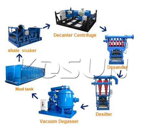 http://www.kosungroup.com/products/solids-control-equipment/
