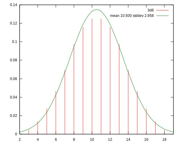 Probability mass function of a roll of 3d6 and probability density function of the normal distribution with the same mean and standard deviation.