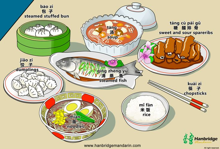 Common vocabulary of Chinese food.