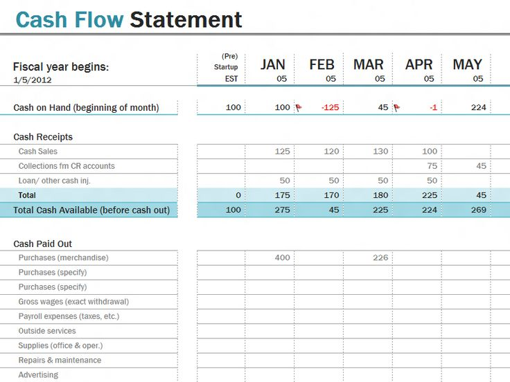 balance sheet and free cash flows • income flows & cash flows 5 how to prepare a cash flow statement 6  begin with the balance sheet data by taking the cash balance.