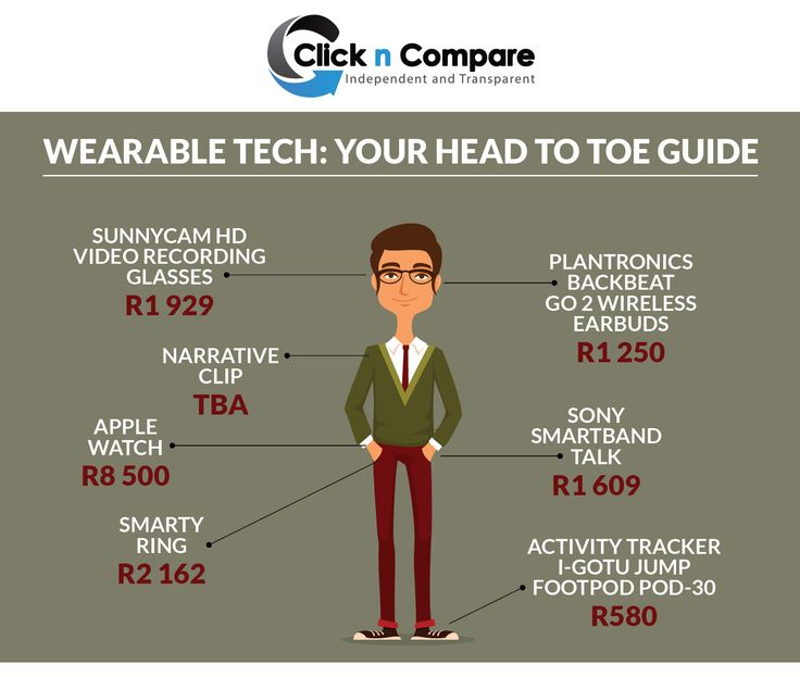 Wearable Tech: Your Head To Toe Guide