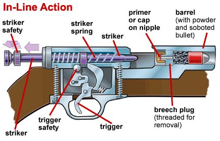 Parts of inline action