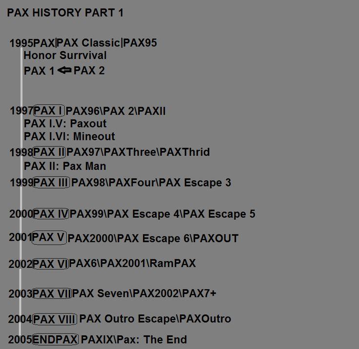 PAX List Game