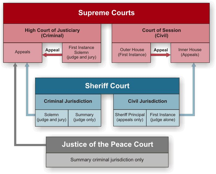 ky court system structure Juvenile justice system in the nation to claim such an  court intake, pre-trial  the kentucky department of juvenile justice's mission is to improve public.