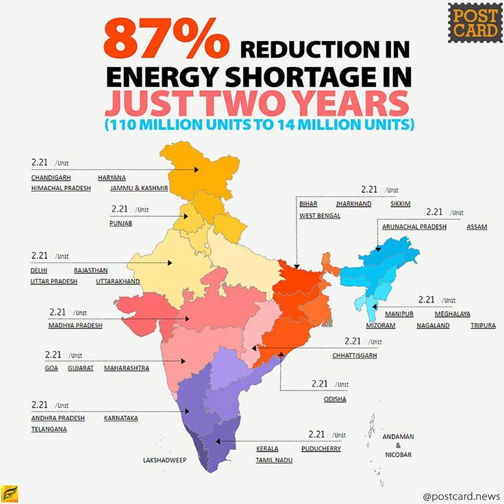 Remember India's status of Power in 2014 when Newspapers were crying of Coal Shortages and Coal Mines are crying of Corruption. With a hardwork and transparency Shree Piyush Goyal reduced Power Shortage all over India by 87% in these 2 years. Kudos to the Ministry Of Power.