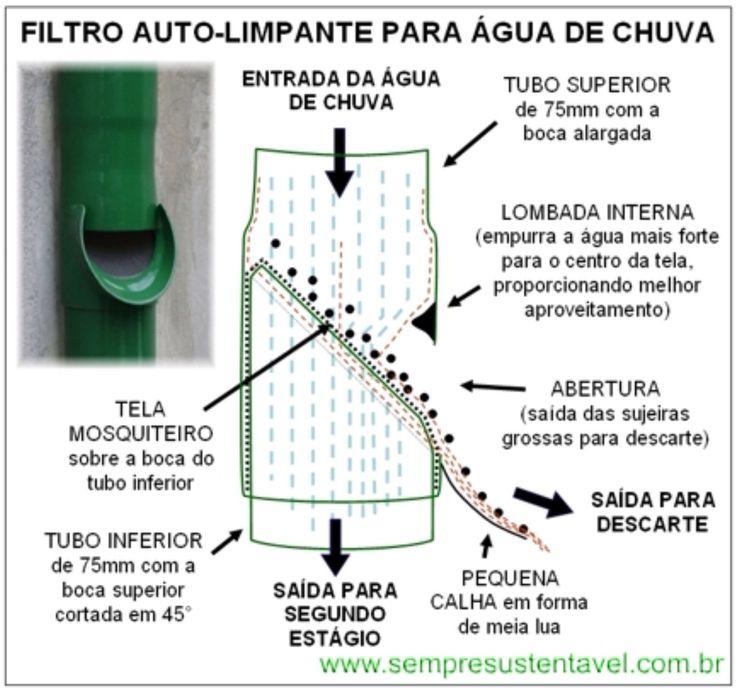PROJETO EXPERIMENTAL DO FILTRO DE ÁGUA DE CHUVA DE BAIXO CUSTO MODELO AUTO-LIMPANTE / http://www.sempresustentavel.com.br/hidrica/minicisterna/filtro-de-agua-de-chuva.htm