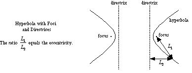 Mathwords: Directrices of a Hyperbola