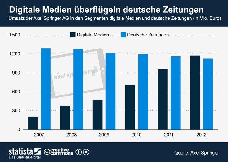Die Grafik bildet den Umsatz der Axel Springer AG in den Segmenten digitale Medien und deutsche Zeitungen ab. #statista #infografik