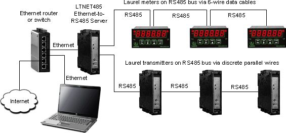LTNET 485 DIN Rail Mounted Ethernet-to-RS 485 Converter & Gateway it connects up to 31 meters and transmitters to the Ethernet via an RS 485 bus.