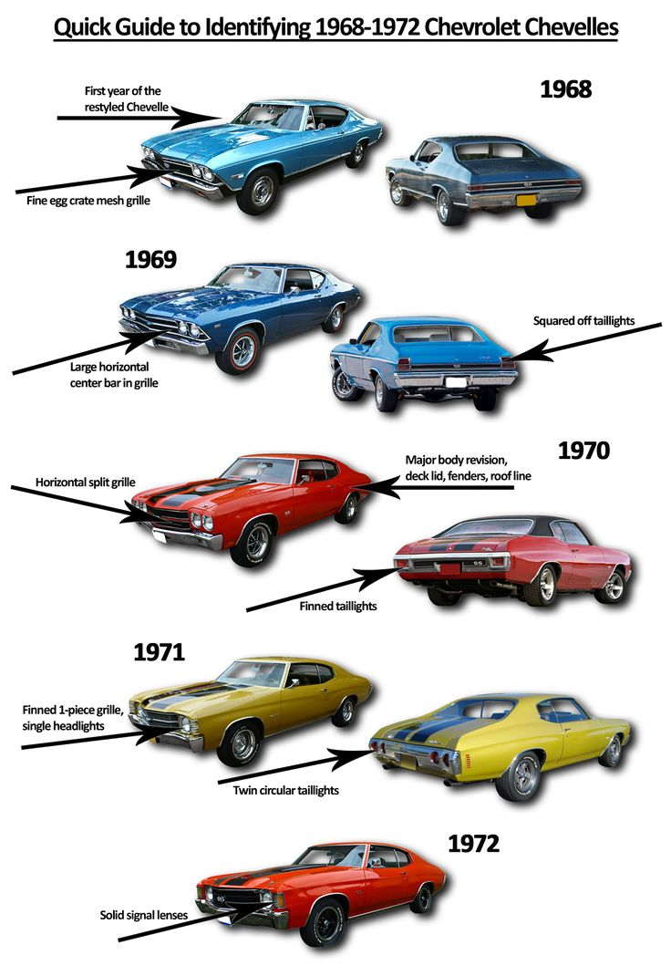 A Basic Guide to Identifying 1968-72 Chevelles..Re-pin brought to you by agents of #Carinsurance at #HouseofInsurance in Eugene, Oregon