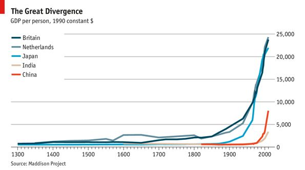 Economic history: What was the Great Divergence? | The Economist