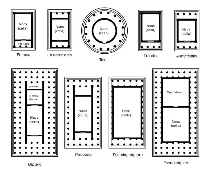 Planos de Templos Tipo Griegos. Los dos primeros izqu. son díptilos (2 columnas ante fachada), los dos derecha son terástilos (4 columnas), el primero y último parte de abajo izq. son octástilos (8 columnas), los dos de abajo centro son hexástilos (6 columnas).
