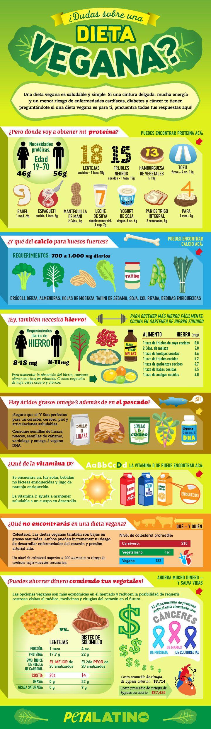 nuetrientes/raciones para veganos y vegetarianos